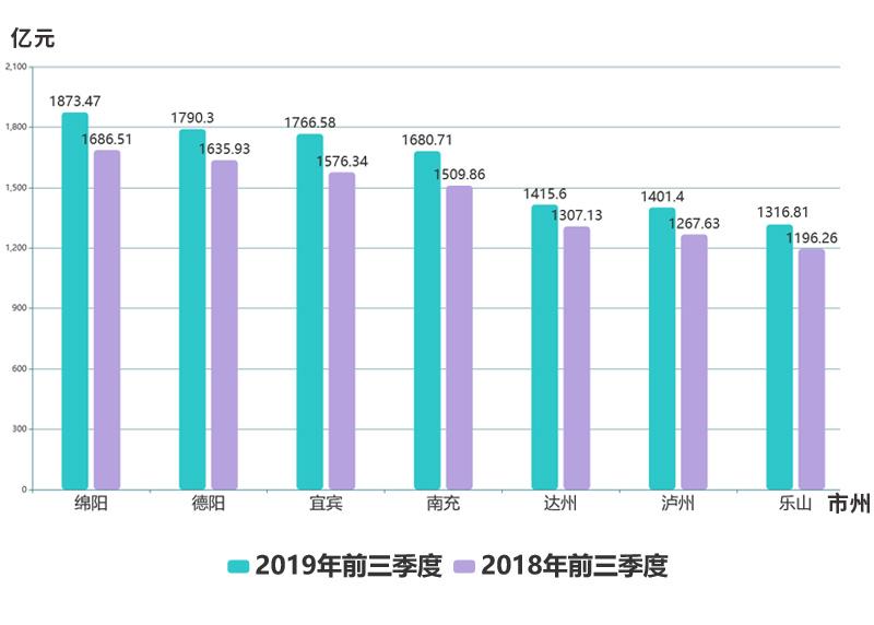 四川前三季度经济总量_四川三套经济频道